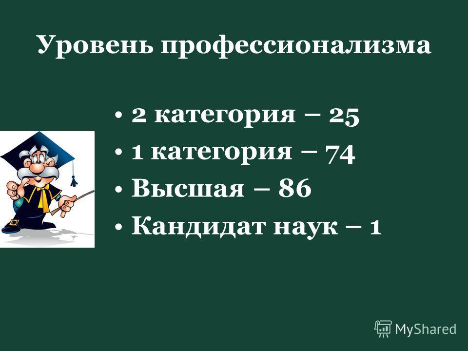 Уровень профессионализма 2 категория – 25 1 категория – 74 Высшая – 86 Кандидат наук – 1