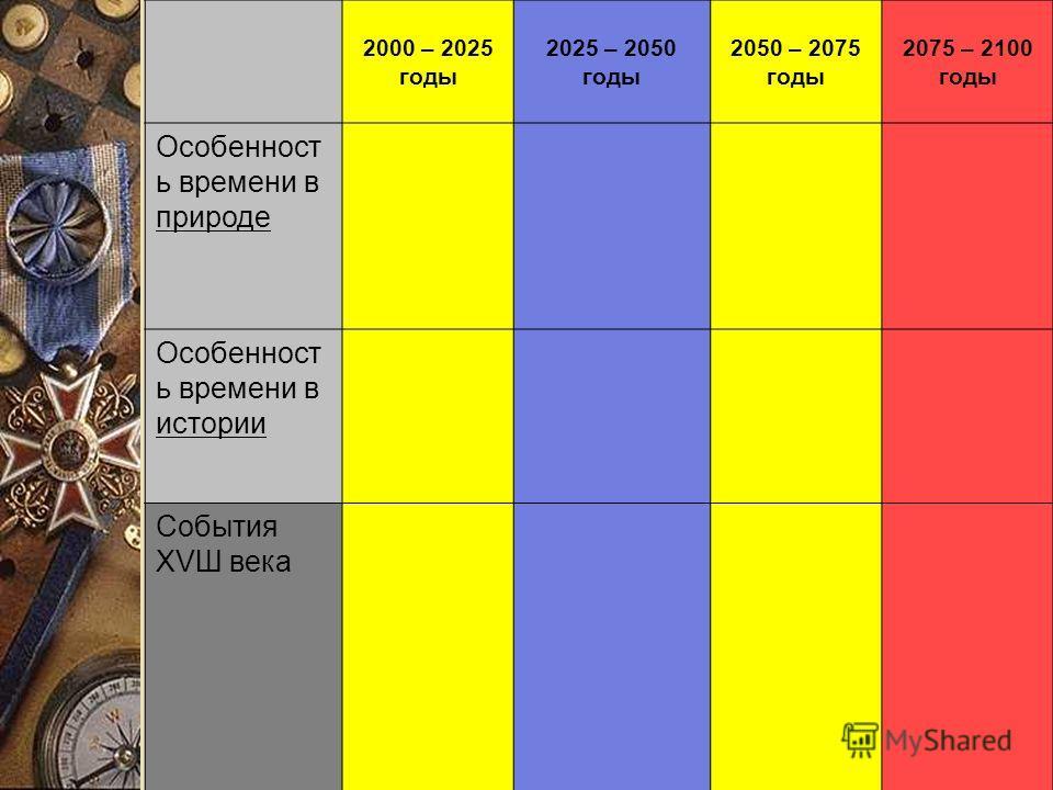 2000 – 2025 годы 2025 – 2050 годы 2050 – 2075 годы 2075 – 2100 годы Особенност ь времени в природе Особенност ь времени в истории События ХVШ века