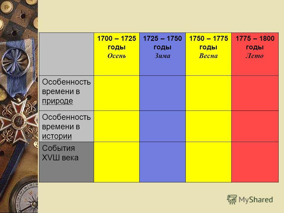 1700 – 1725 годы Осень 1725 – 1750 годы Зима 1750 – 1775 годы Весна 1775 – 1800 годы Лето Особенность времени в природе Особенность времени в истории События ХVШ века