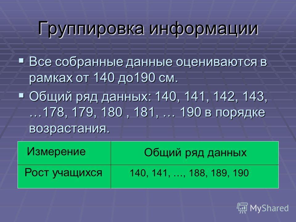 Группировка информации Все собранные данные оцениваются в рамках от 140 до190 см. Все собранные данные оцениваются в рамках от 140 до190 см. Общий ряд данных: 140, 141, 142, 143, …178, 179, 180, 181, … 190 в порядке возрастания. Общий ряд данных: 140