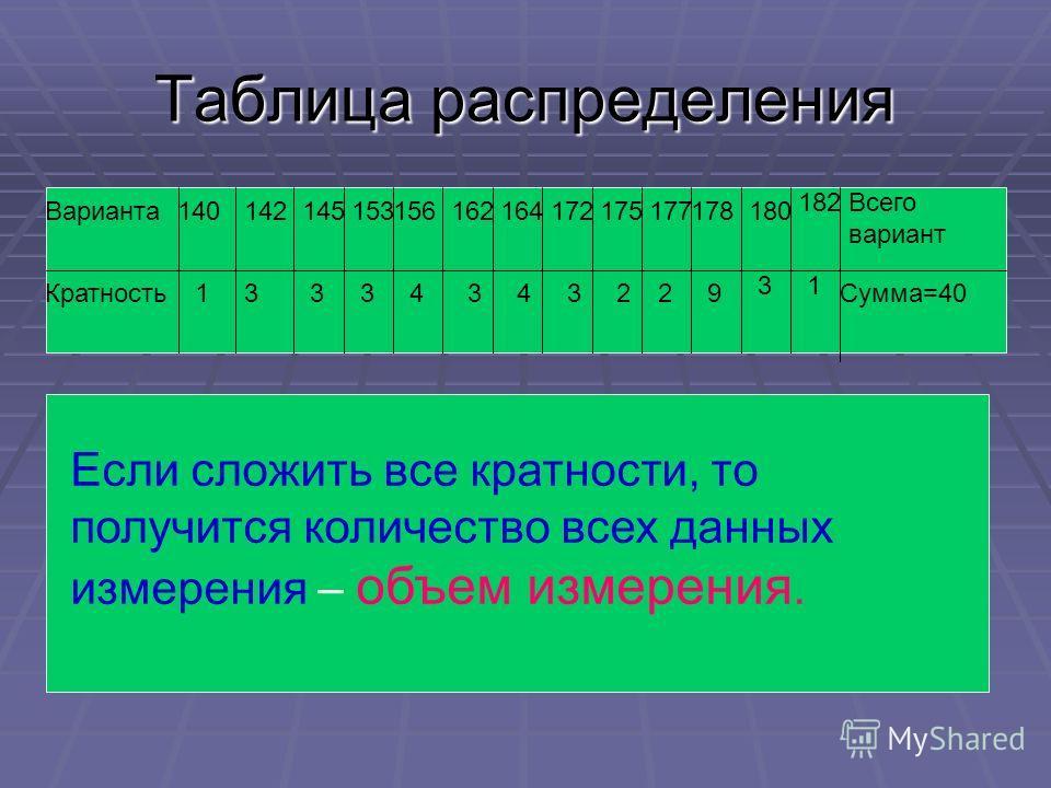 Таблица распределения 140142145153156162164172175177178180 182 Варианта Кратность Всего вариант Сумма=401333434322 31 9 Если сложить все кратности, то получится количество всех данных измерения – объем измерения.