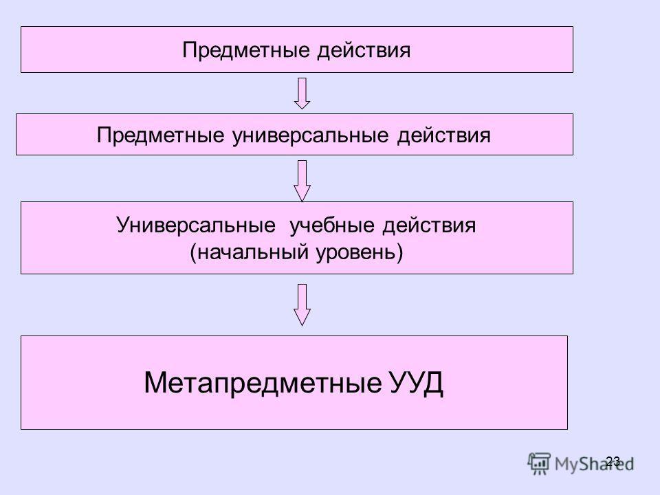 23 Предметные универсальные действия Универсальные учебные действия (начальный уровень) Метапредметные УУД Предметные действия