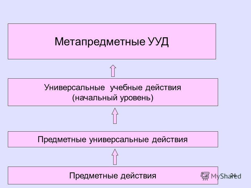 24 Предметные универсальные действия Универсальные учебные действия (начальный уровень) Метапредметные УУД Предметные действия