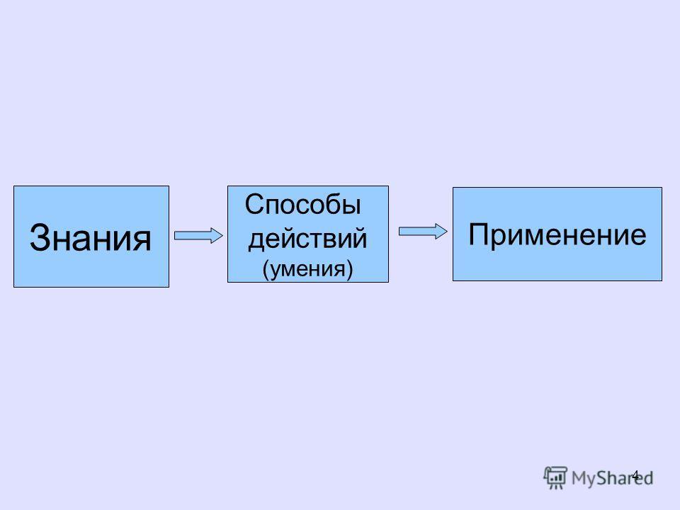 4 Знания Способы действий (умения) Применение