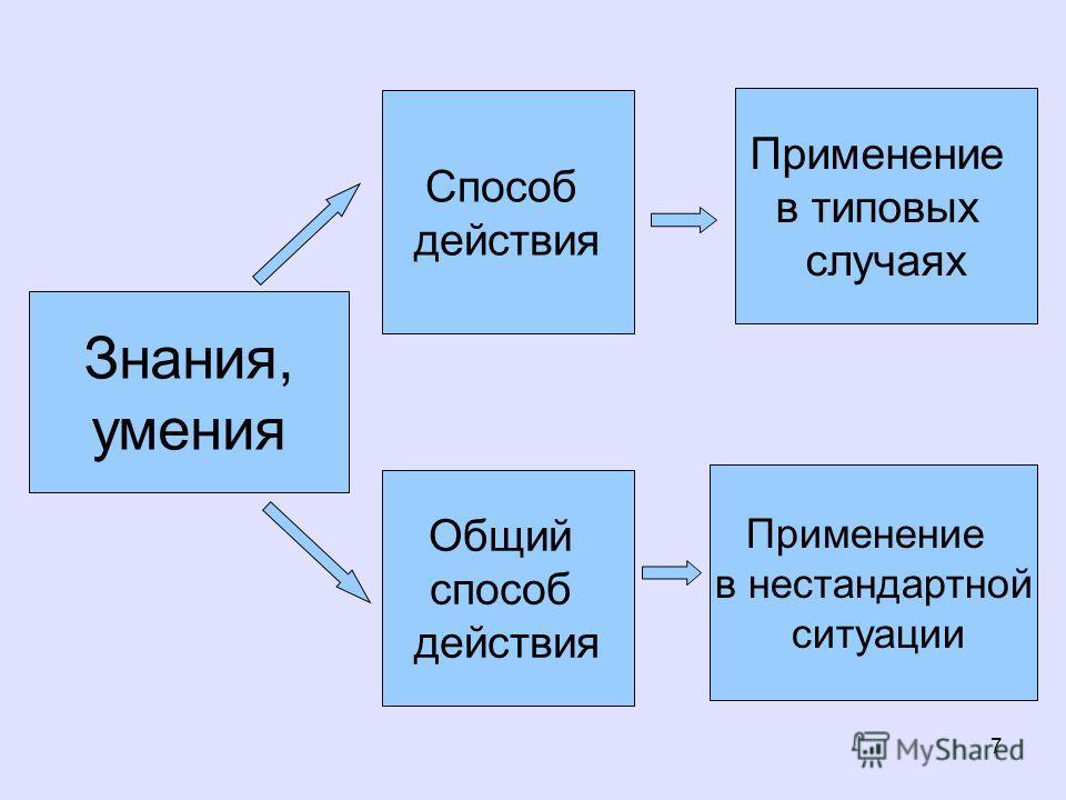 7 Знания, умения Способ действия Общий способ действия Применение в типовых случаях Применение в нестандартной ситуации