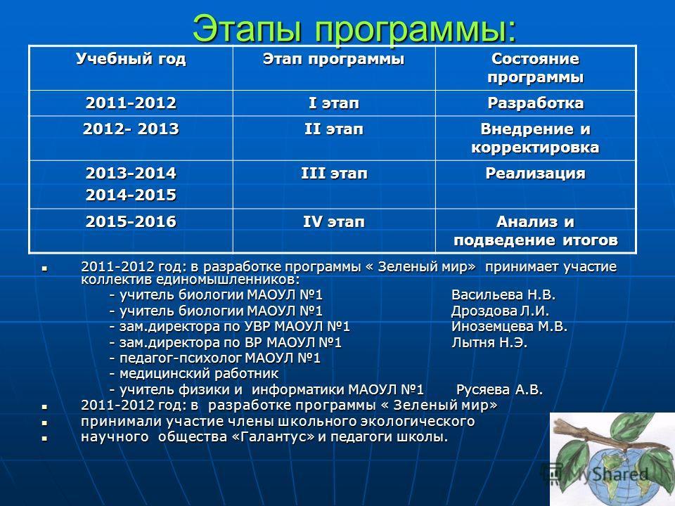 Этапы программы: Учебный год Этап программы Состояние программы 2011-2012 I этап Разработка 2012- 2013 II этап Внедрение и корректировка 2013-20142014-2015 III этап Реализация 2015-2016 IV этап Анализ и подведение итогов 2011-2012 год: в разработке п