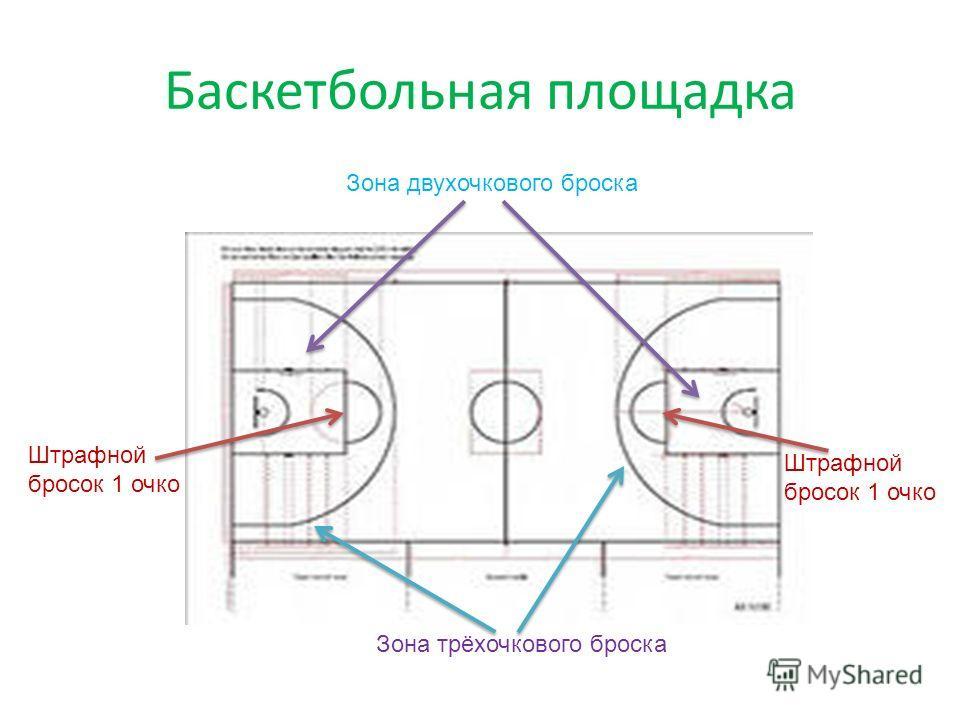 Баскетбольная площадка Зона трёхочкового броска Зона двухочкового броска Штрафной бросок 1 очко Штрафной бросок 1 очко