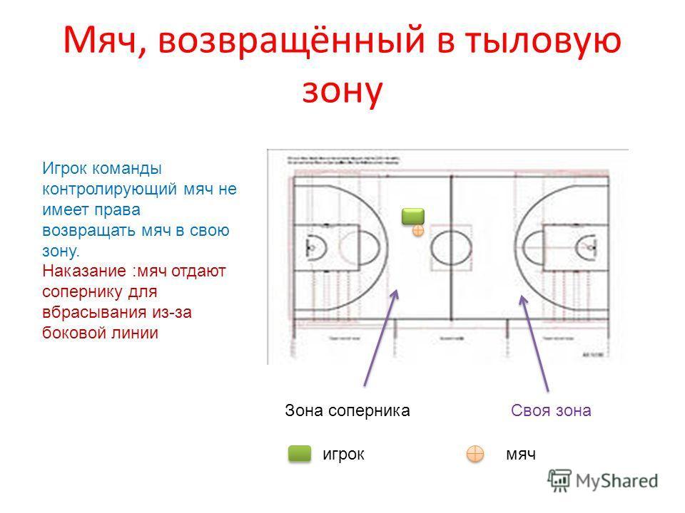 Мяч, возвращённый в тыловую зону Своя зонаЗона соперника Игрок команды контролирующий мяч не имеет права возвращать мяч в свою зону. Наказание :мяч отдают сопернику для вбрасывания из-за боковой линии игрокмяч