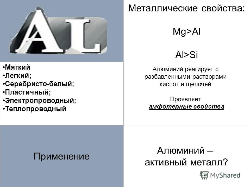 Алюминий – активный металл? Применение Металлические свойства: Mg>Al Al>Si Алюминий реагирует с разбавленными растворами кислот и щелочей Проявляет амфотерные свойства Мягкий Легкий; Серебристо-белый; Пластичный; Электропроводный; Теплопроводный