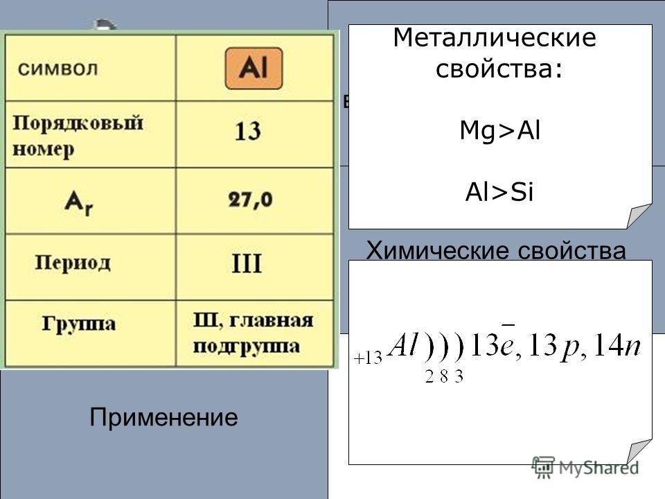 Алюминий – активный металл? Применение Положение в периодической системе Химические свойстваФизические свойства Металлические свойства: Mg>Al Al>Si