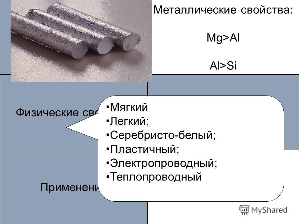 Алюминий – активный металл? Применение Металлические свойства: Mg>Al Al>Si Химические свойстваФизические свойства Мягкий Легкий; Серебристо-белый; Пластичный; Электропроводный; Теплопроводный