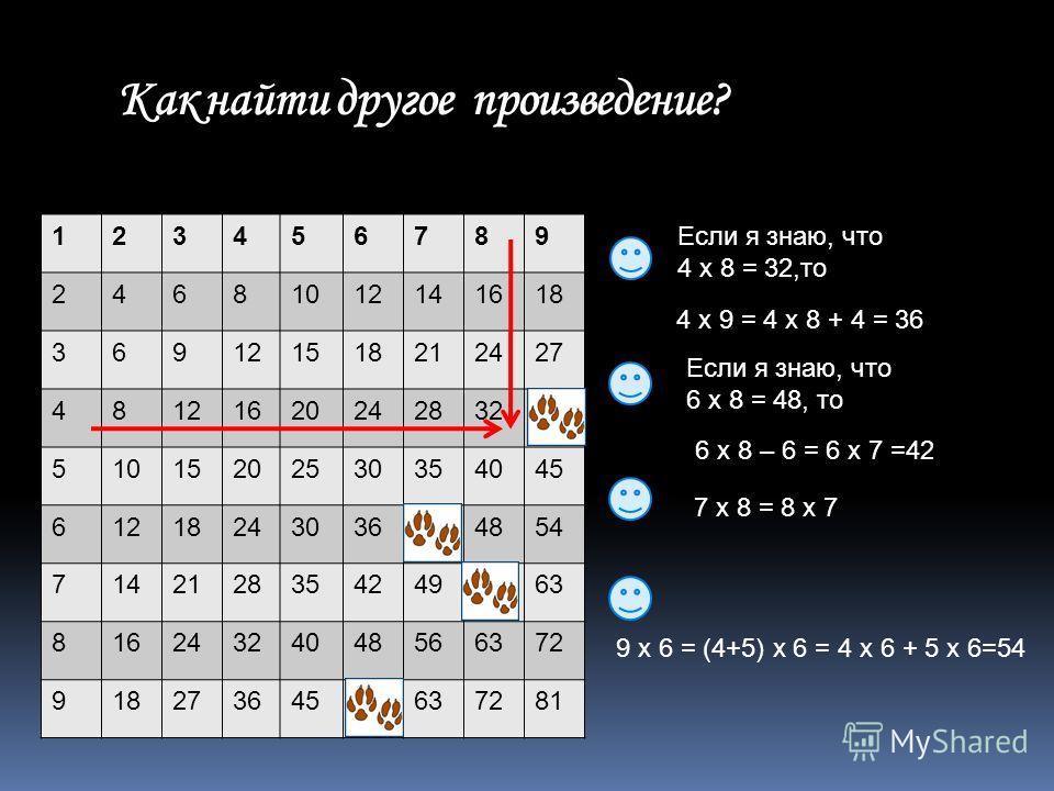 Как найти другое произведение? 123456789 24681012141618 369121518212427 4812162024283236 51015202530354045 61218243036424854 71421283542495663 81624324048566372 91827364554637281 Если я знаю, что 4 х 8 = 32,то Если я знаю, что 6 х 8 = 48, то 7 х 8 =