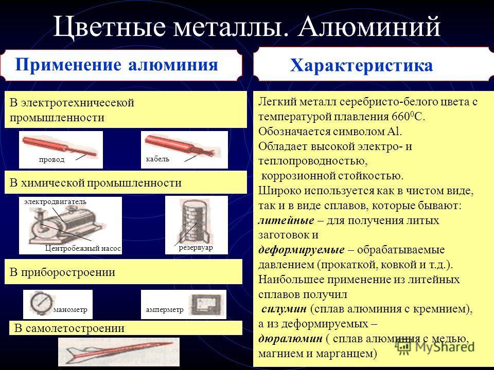 Цветные металлы. Алюминий Применение алюминия В электротехничесекой промышленности Легкий металл серебристо-белого цвета с температурой плавления 660 0 С. Обозначается символом Al. Обладает высокой электро- и теплопроводностью, коррозионной стойкость