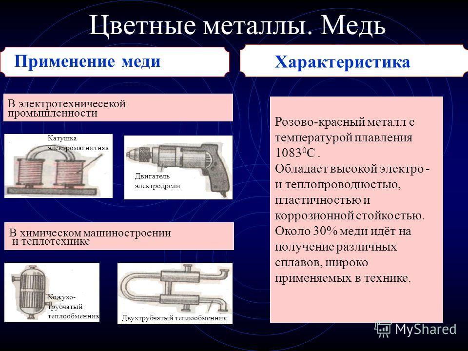 Цветные металлы. Медь Применение меди В электротехничесекой промышленности Розово-красный металл с температурой плавления 1083 0 С. Обладает высокой электро - и теплопроводностью, пластичностью и коррозионной стойкостью. Около 30% меди идёт на получе