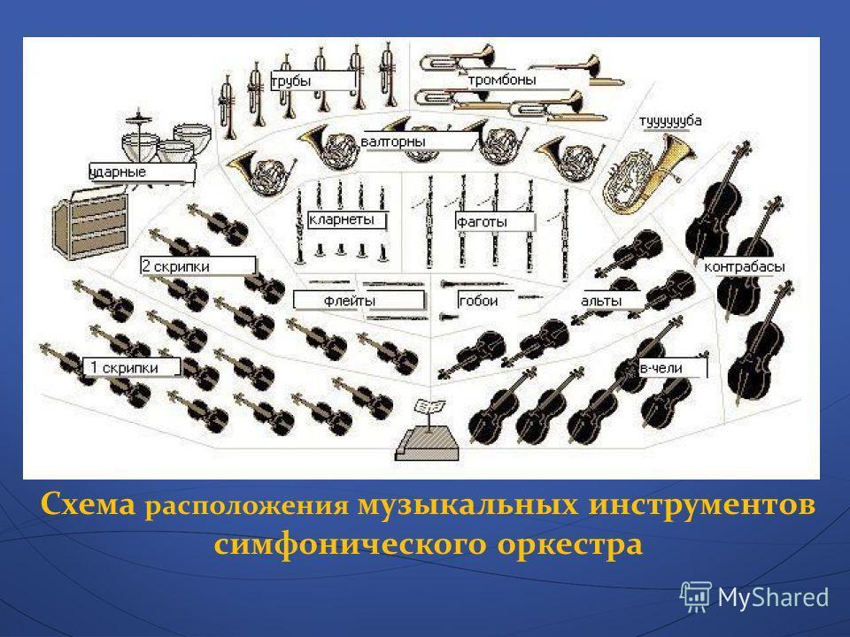 Схема расположения музыкальных инструментов симфонического оркестра