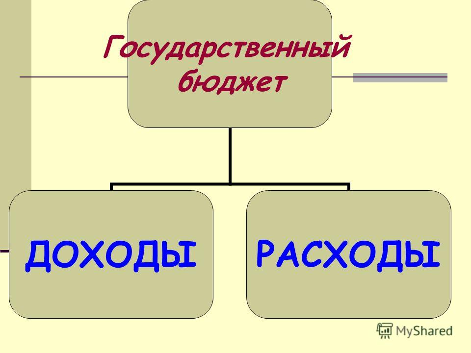 Государственный бюджет ДОХОДЫРАСХОДЫ