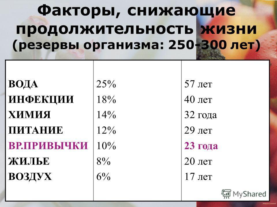 Факторы, снижающие продолжительность жизни (резервы организма: 250-300 лет) ВОДА ИНФЕКЦИИ ХИМИЯ ПИТАНИЕ ВР.ПРИВЫЧКИ ЖИЛЬЕ ВОЗДУХ 25% 18% 14% 12% 10% 8% 6% 57 лет 40 лет 32 года 29 лет 23 года 20 лет 17 лет