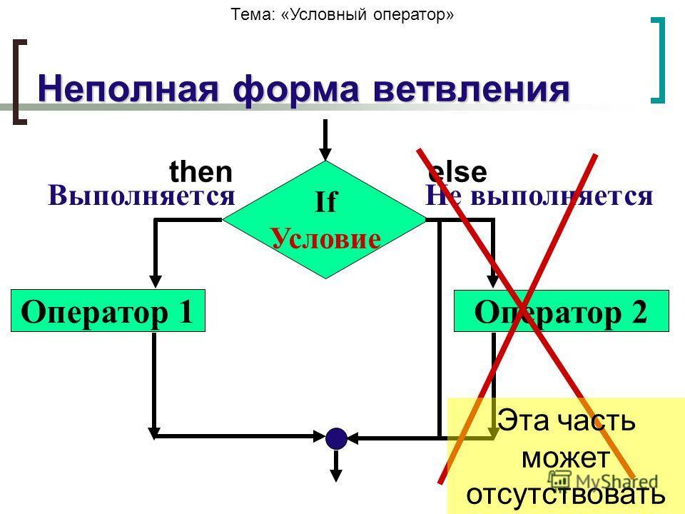 Тема: «Условный оператор» Неполная форма ветвления If Условие Оператор 1 Оператор 2 ВыполняетсяНе выполняется thenelse Эта часть может отсутствовать