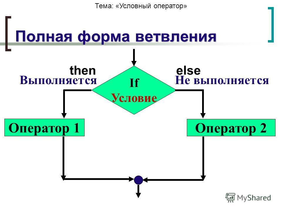 Полная форма ветвления If Условие Оператор 1 Оператор 2 ВыполняетсяНе выполняется thenelse