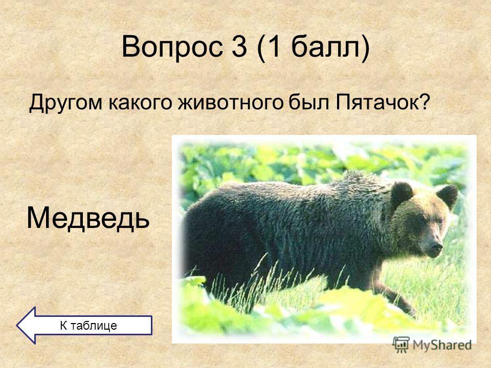 Вопрос 3 (1 балл) Другом какого животного был Пятачок? Медведь К таблице