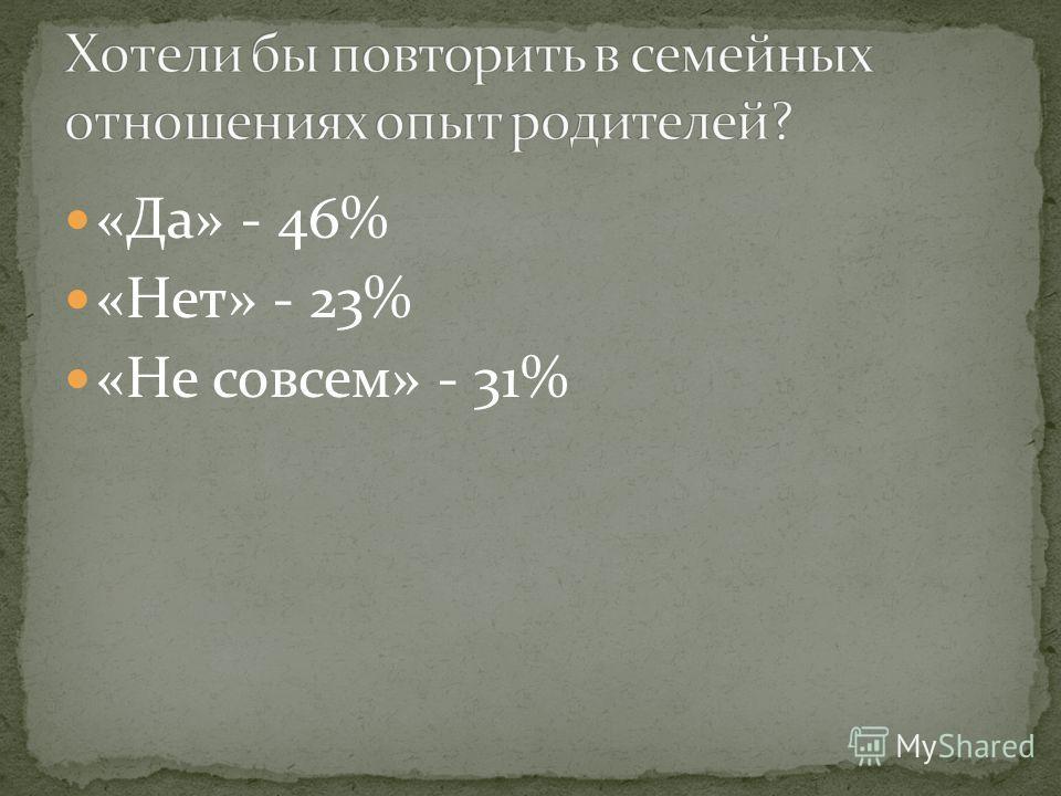 «Да» - 46% «Нет» - 23% «Не совсем» - 31%
