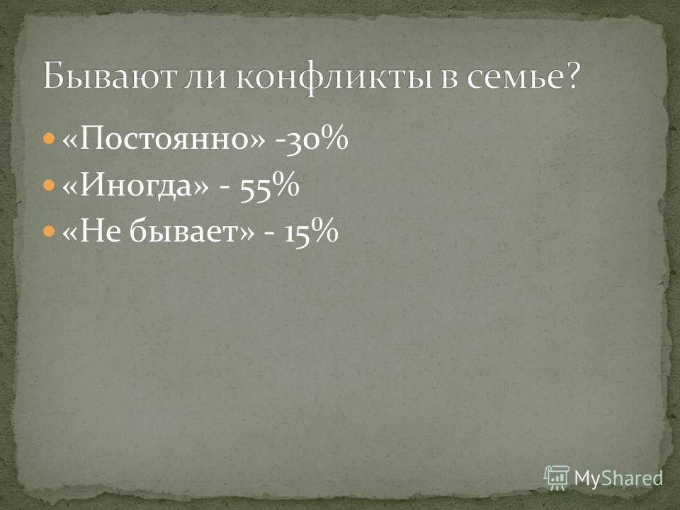 «Постоянно» -30% «Иногда» - 55% «Не бывает» - 15%