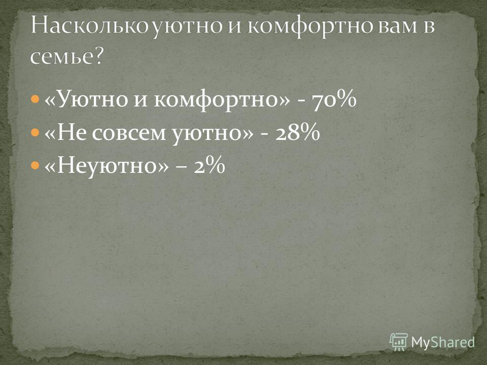 «Уютно и комфортно» - 70% «Не совсем уютно» - 28% «Неуютно» – 2%