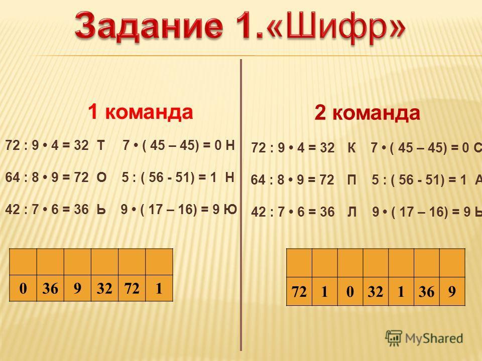 036932721 1 команда 72 : 9 4 = 32 Т 7 ( 45 – 45) = 0 Н 64 : 8 9 = 72 О 5 : ( 56 - 51) = 1 Н 42 : 7 6 = 36 Ь 9 ( 17 – 16) = 9 Ю 7210321369 2 команда 72 : 9 4 = 32К 7 ( 45 – 45) = 0 С 64 : 8 9 = 72П 5 : ( 56 - 51) = 1 А 42 : 7 6 = 36Л 9 ( 17 – 16) = 9