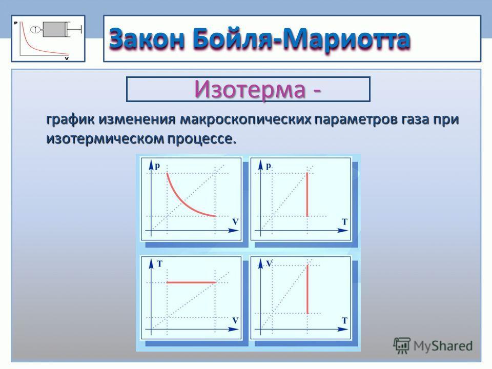 Закон Бойля-Мариотта график изменения макроскопических параметров газа при изотермическом процессе. Изотерма -