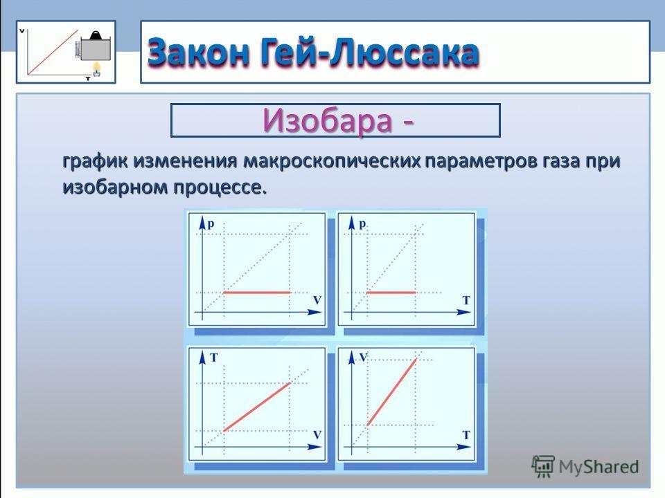 Закон Гей-Люссака график изменения макроскопических параметров газа при изобарном процессе. Изобара -