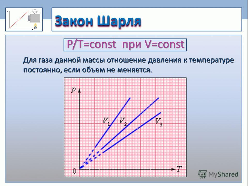 Закон Шарля P/Т=const при V=const Для газа данной массы отношение давления к температуре постоянно, если объем не меняется.