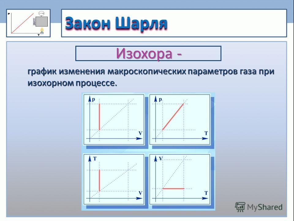 Закон Шарля график изменения макроскопических параметров газа при изохорном процессе. Изохора -