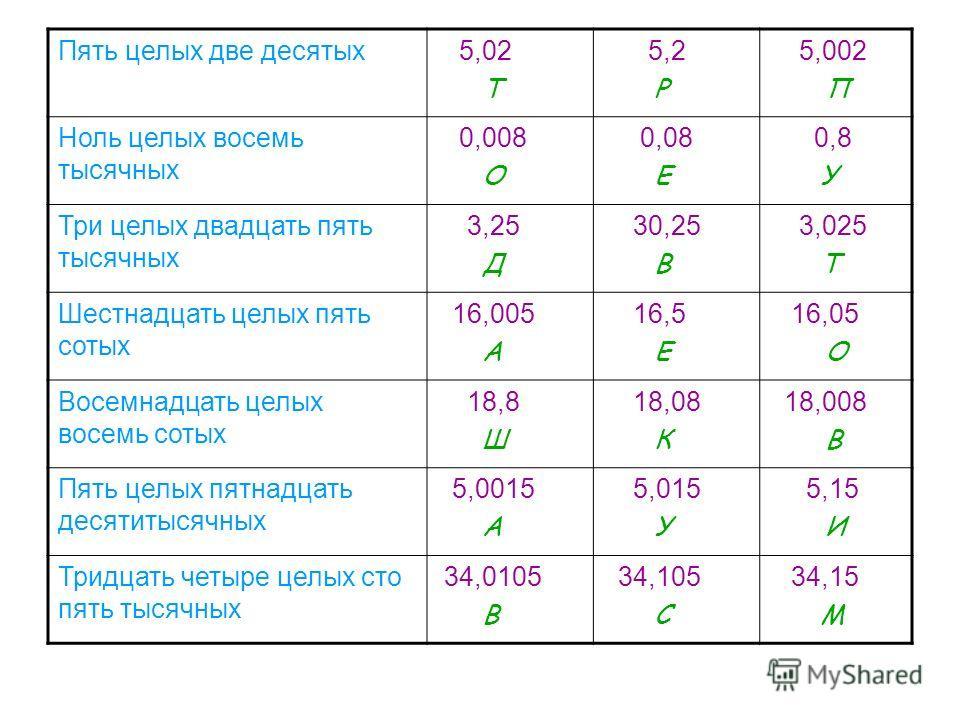 Перевести проценты в десятичные дроби 7% 85% 15,6% 3,8% 148% 0,7% помогите я то туплю и туплю