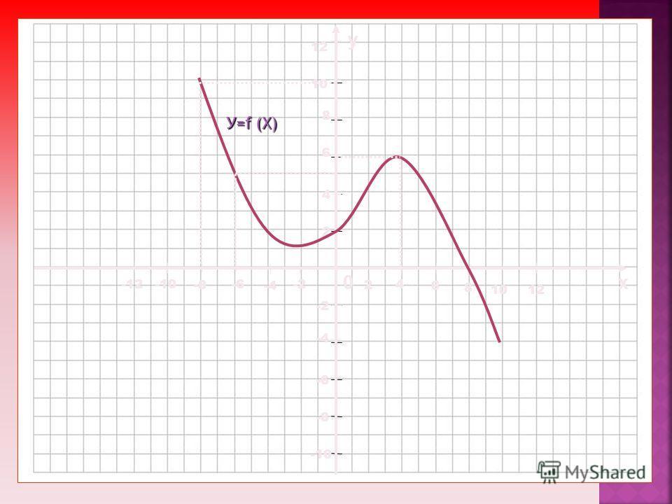 0х у 4 2 2 -2 -4 4 6 -6 6 8 -8 8 10 -10 10 12 -12 12 У=f (X)
