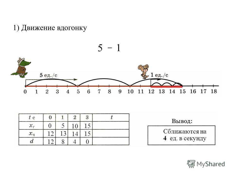 1) Движение вдогонку Сближаются на 4 ед. в секунду 0 12 5 10 15 840 13 14 5 1 – 5 1