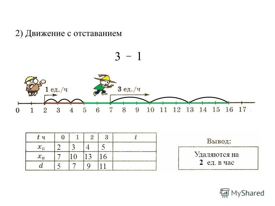 2) Движение с отставанием Удаляются на 2 ед. в час 2 7 5 3 4 5 16 79 11 1013 3 1 – 3 1