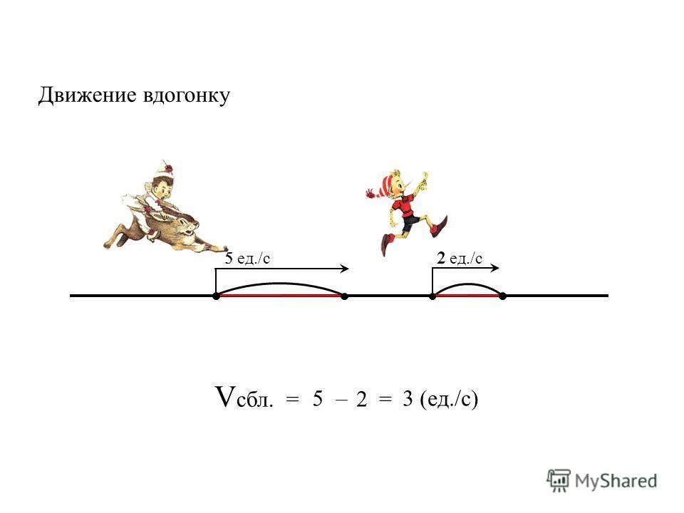 V сбл. = 5 2 = 3 (ед./с)– Движение вдогонку 5 ед./с 2 ед./с 5 2