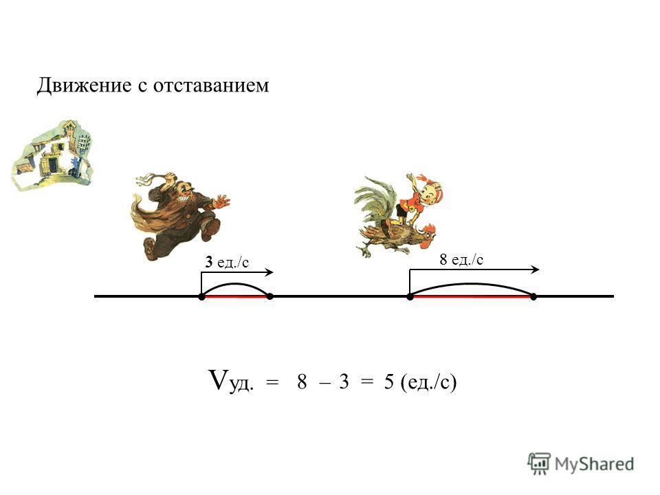 V уд. = 8 3 = 5 (ед./с)– Движение с отставанием 3 ед./с 8 ед./с 3 8