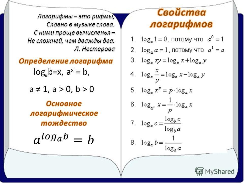 Логарифмы – это рифмы, Словно в музыке слова. С ними проще вычисленья – Не сложней, чем дважды два. Л. Нестерова Логарифмы – это рифмы, Словно в музыке слова. С ними проще вычисленья – Не сложней, чем дважды два. Л. Нестерова log a b=x, a x = b, a 1,