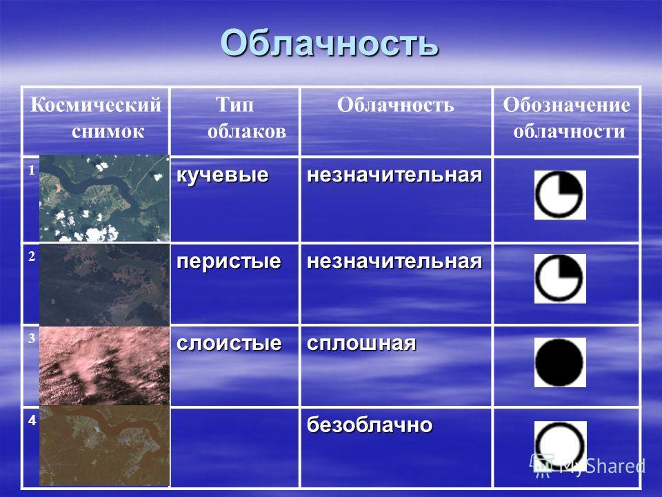 Облачность Космический снимок Тип облаков ОблачностьОбозначение облачности 1кучевыенезначительная 2перистыенезначительная 3слоистыесплошная 4безоблачно