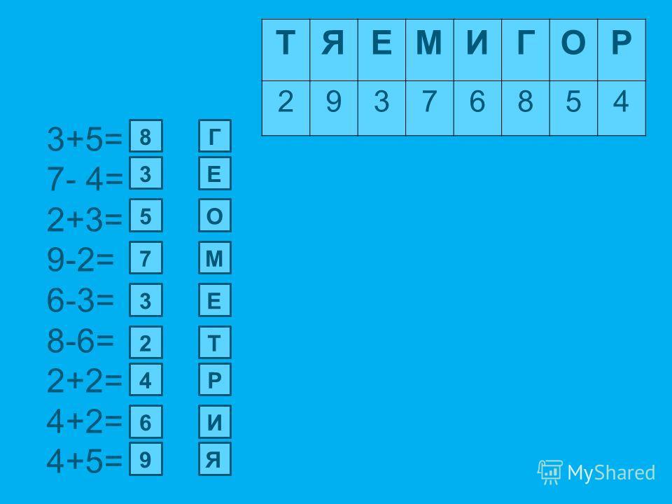 3+5= 7- 4= 2+3= 9-2= 6-3= 8-6= 2+2= 4+2= 4+5= ТЯЕМИГОР 29376854 8 3 5 7 3 2 4 6 9 Г Е О М Е Т Р И Я