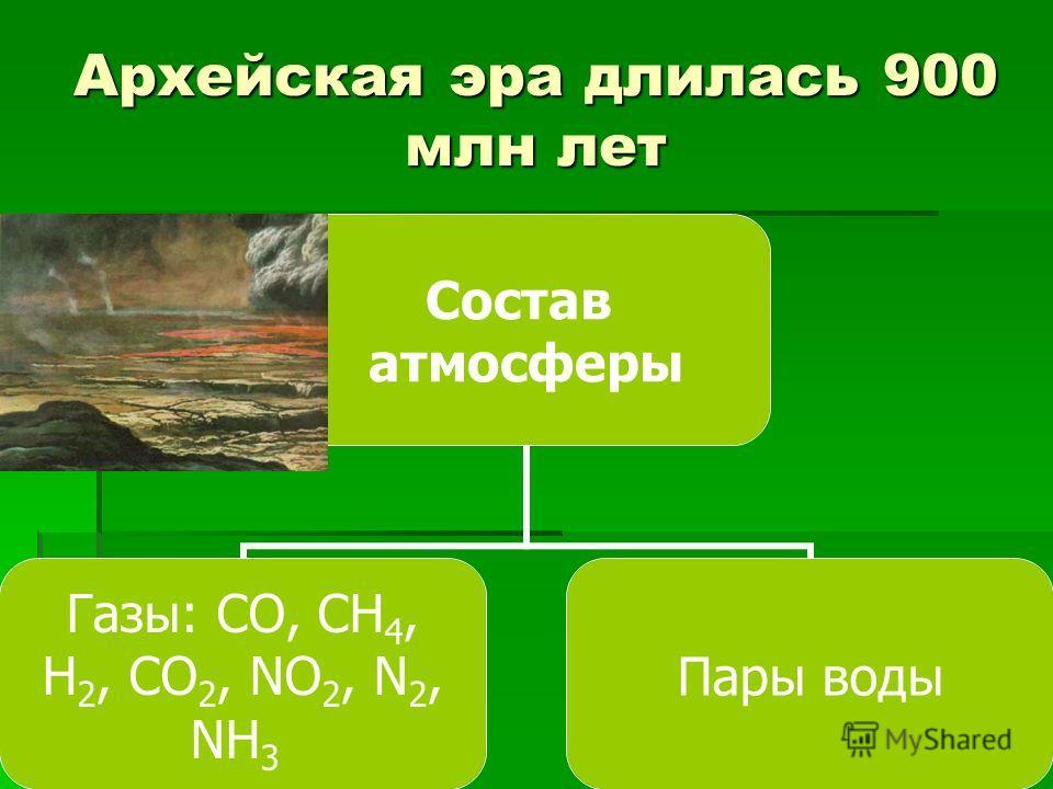 Архейская эра длилась 900 млн лет Состав атмосферы Газы: СО, СН4, Н 2, СО 2, NO 2, N 2, NH 3 Пары воды