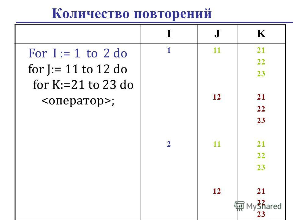 Количество повторений IJK For I := 1 to 2 do for J:= 11 to 12 do for K:=21 to 23 do ; 1212 11 12 11 12 21 22 23 21 22 23 21 22 23 21 22 23