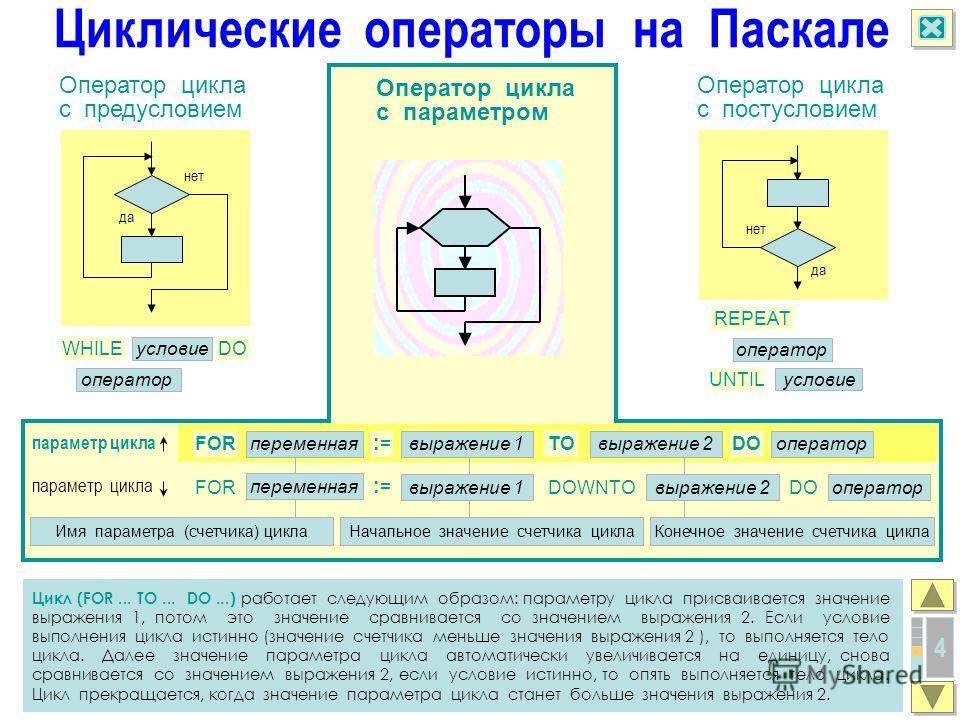 4 Цикл (FOR... TO... DO...) работает следующим образом: параметру цикла присваивается значение выражения 1, потом это значение сравнивается со значением выражения 2. Если условие выполнения цикла истинно (значение счетчика меньше значения выражения 2