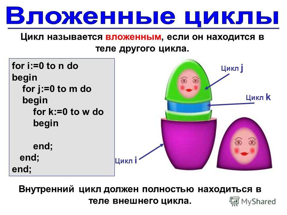 for i:=0 to n do begin for j:=0 to m dodo begin for k:=0 to w do begin end; end; Цикл k Цикл j Цикл i Цикл называется вложенным, если он находится в теле другого цикла. Внутренний цикл должен полностью находиться в теле внешнего цикла.