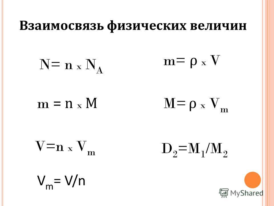 Взаимосвязь физических величин N= n x N A m = n x М V=n x V m m= ρ x V M= ρ x V m D 2 =M 1 /M 2 V m = V/n