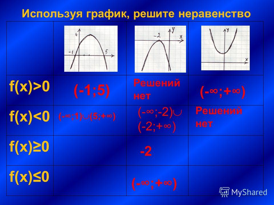 Используя график, решите неравенство f(x)>0 f(x)