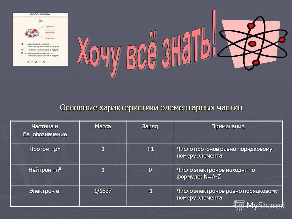 Частица и Ее обозначение МассаЗарядПримечание Протон -p + 1+1 Число протонов равно порядковому номеру элемента Нейтрон –п 0 10 Число электронов находят по формуле: N=A-Z Электрон е - 1/1837 Число электронов равно порядковому номеру элемента Основные