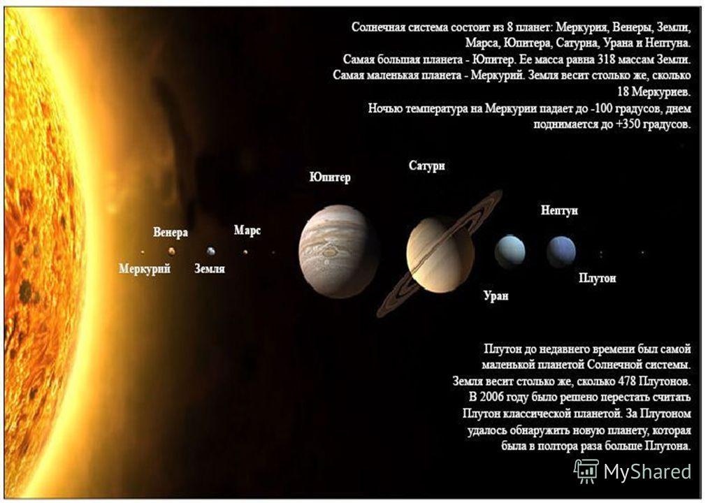 Планеты Солнечной системы Среднее расстояние от Земли до Солнца около 150 млн. км. Земля обращается по орбите вокруг Солнца со скоростью около 30 км/с. Радиус Земного шара составляет около 6 371 км. Площадь поверхности Земли 510 млн. км
