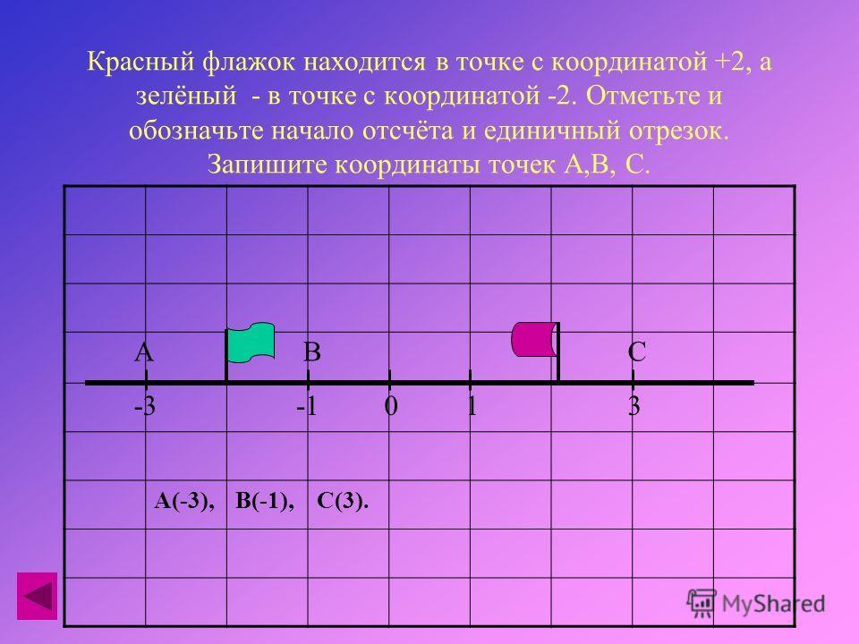 Красный флажок находится в точке с координатой +2, а зелёный - в точке с координатой -2. Отметьте и обозначьте начало отсчёта и единичный отрезок. Запишите координаты точек А,В, С. А(-3),В(-1),С(3). ВСА 013-3